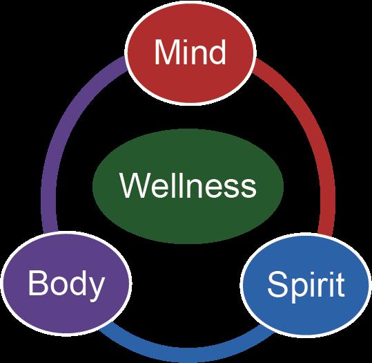 wellness=mind/body/spirit